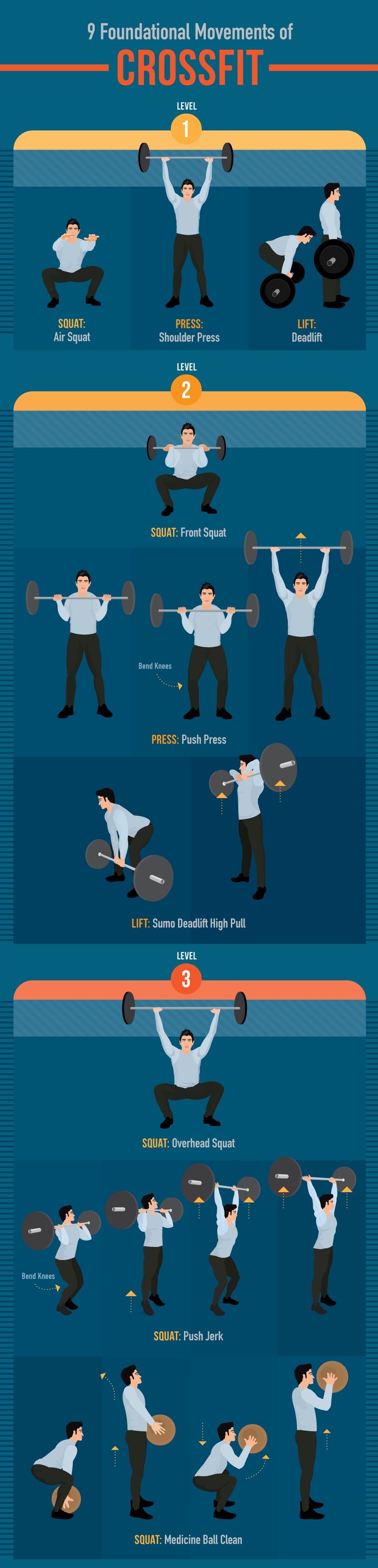Foundational movements of CrossFit