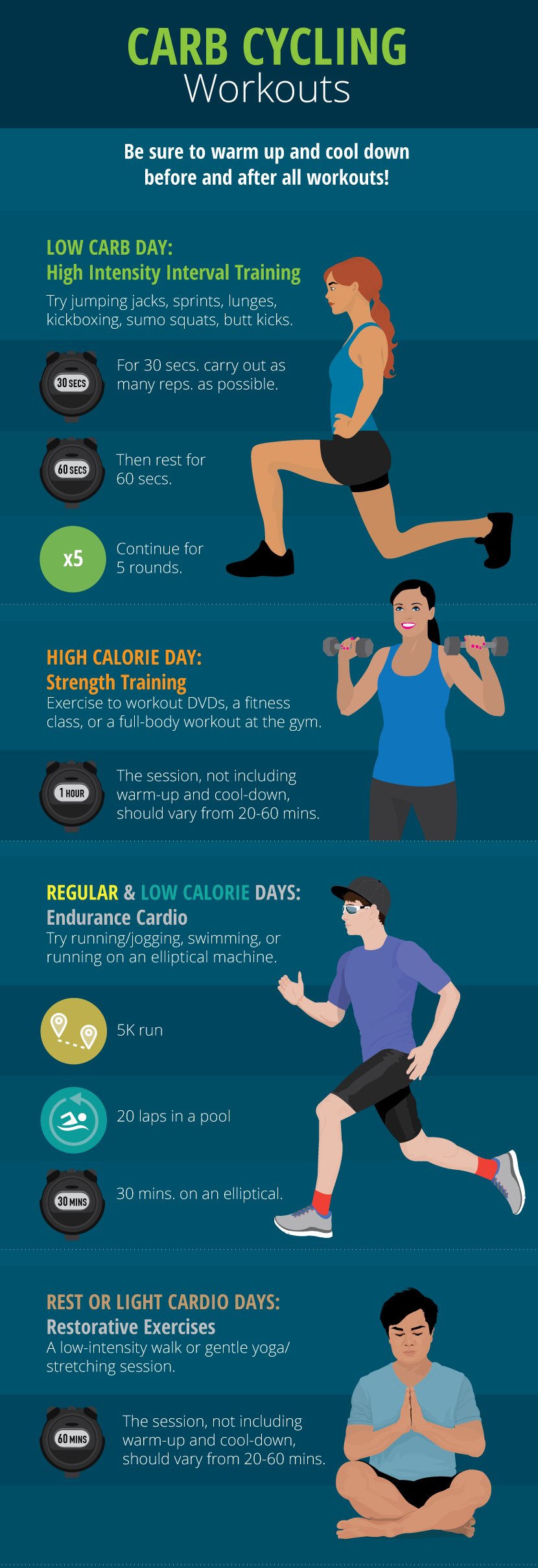 Carb cycling workouts